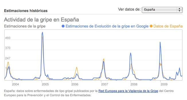 Googlegripea